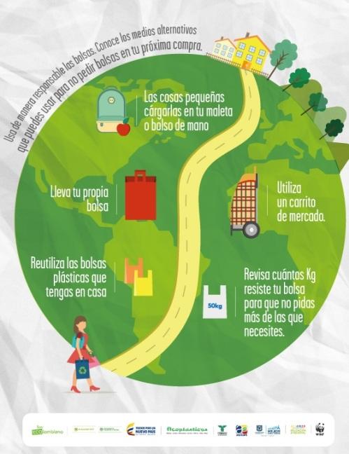 alternativas a las bolsas plasticas