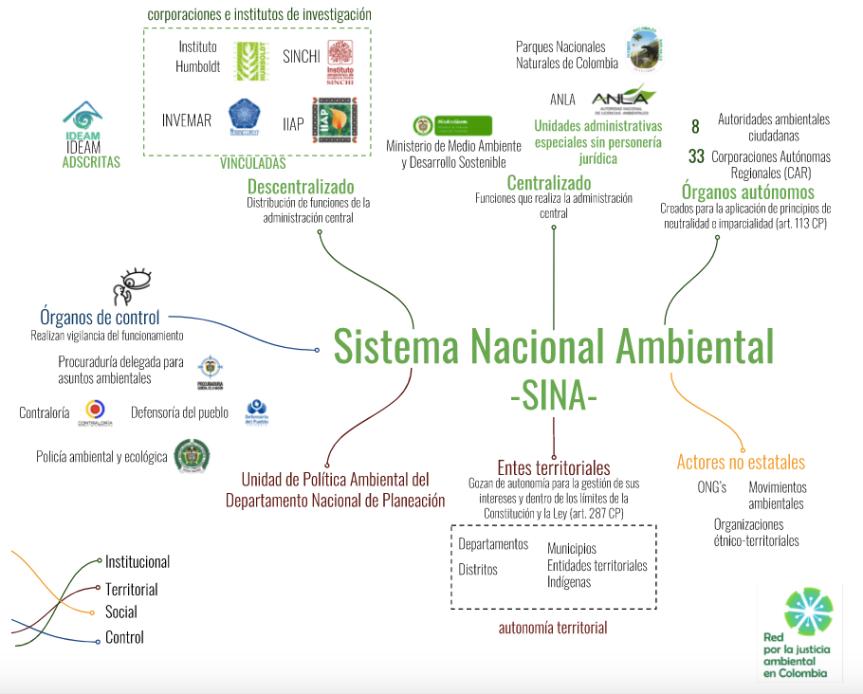 Infografía sobre autoridadesambientales