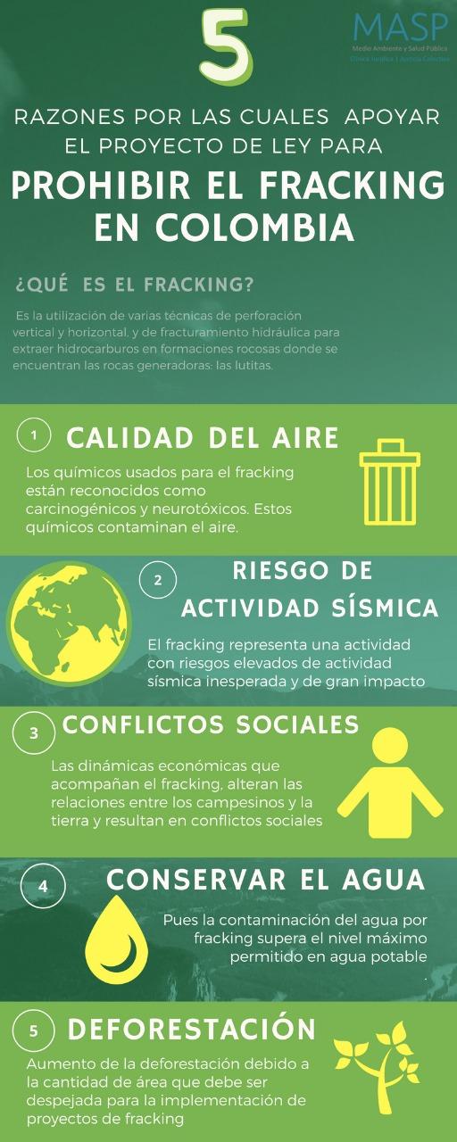 Infografía: 5 razones por las cuales apoyar el proyecto de ley para prohibir el fracking enColombia.